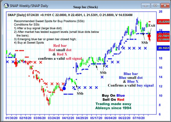 AbleTrend Trading Software SNAP chart