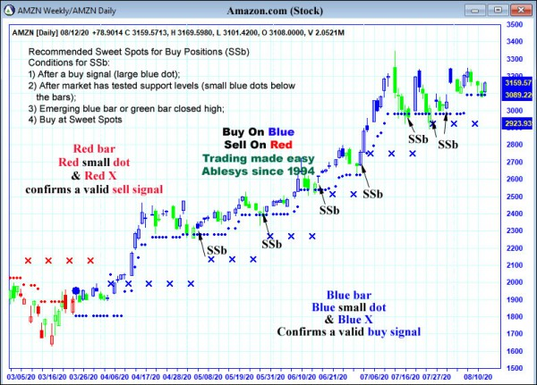 AbleTrend Trading Software AMZN chart