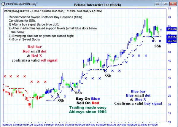AbleTrend Trading Software PTON chart