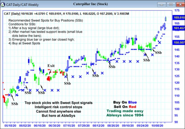 AbleTrend Trading Software CAT chart