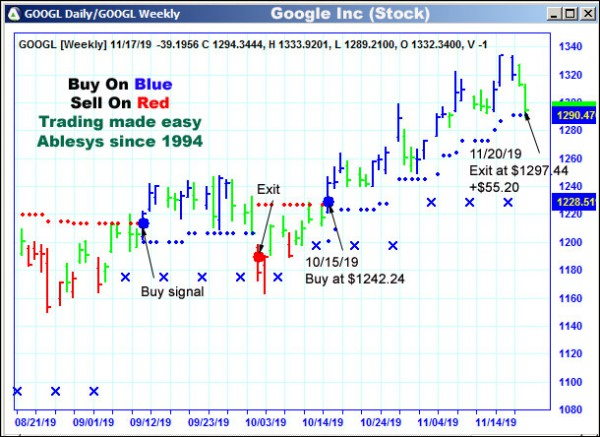 AbleTrend Trading Software GOOGL chart