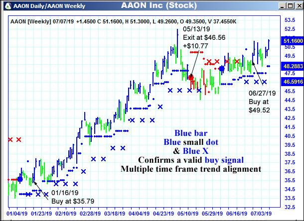 AbleTrend Trading Software AAON chart