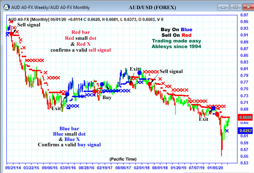 AbleTrend Trading Software AUD chart