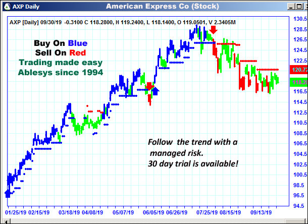 AbleTrend Trading Software AXP chart
