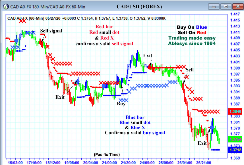 AbleTrend Trading Software CAD chart
