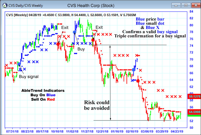 AbleTrend Trading Software CVS chart