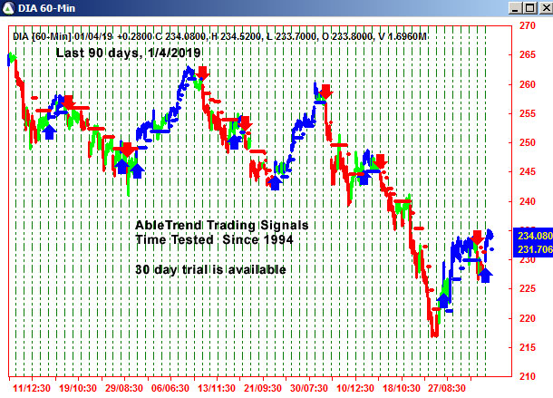 AbleTrend Trading Software DIA chart