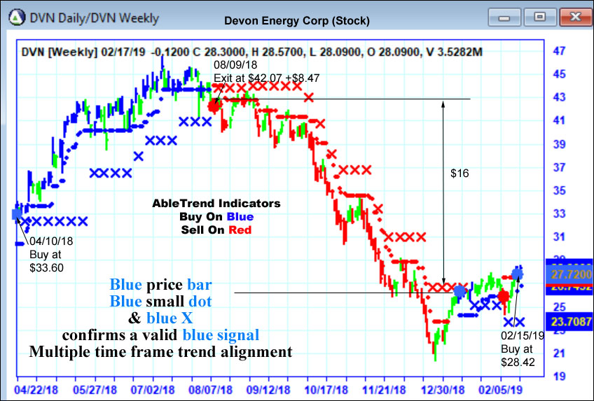 AbleTrend Trading Software DVN chart