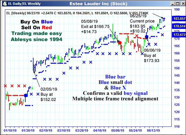 AbleTrend Trading Software EL chart