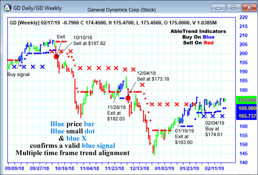 AbleTrend Trading Software GD chart
