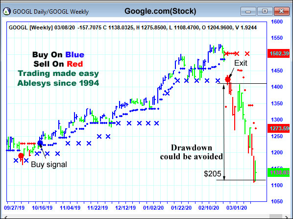 AbleTrend Trading Software GOOG chart