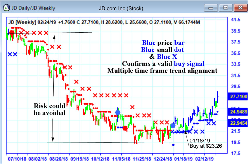AbleTrend Trading Software JD chart