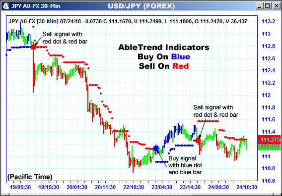 AbleTrend Trading Software JPY2 chart