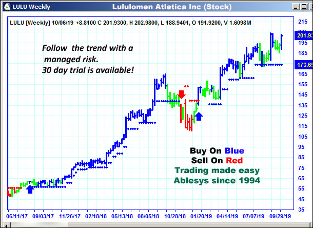 AbleTrend Trading Software LULU chart