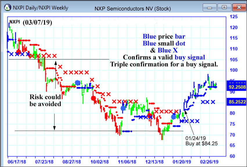 AbleTrend Trading Software NXPI chart
