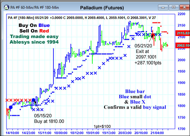 AbleTrend Trading Software PA chart