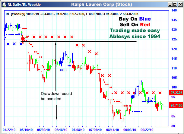 AbleTrend Trading Software RL chart