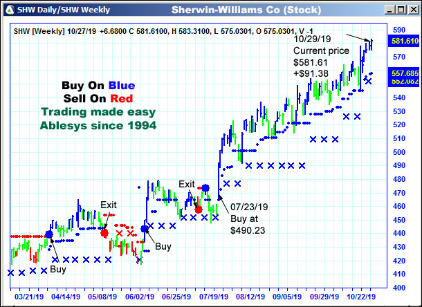 AbleTrend Trading Software SHW chart