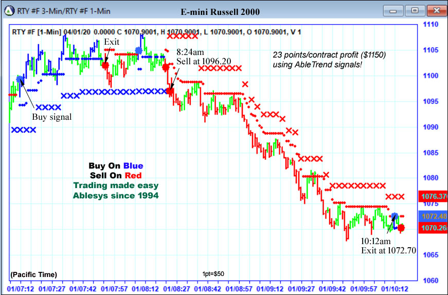 AbleTrend Trading Software TF2 chart