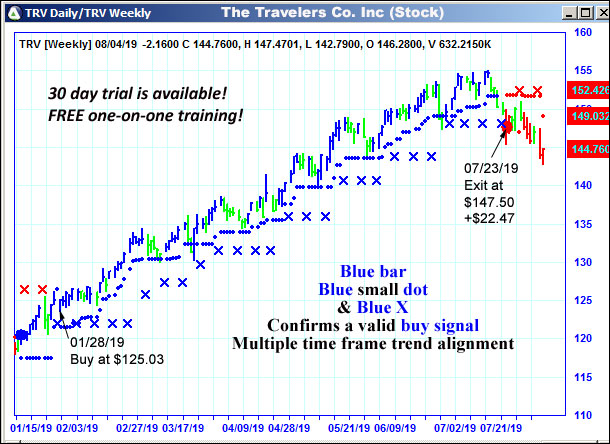 AbleTrend Trading Software TRV chart