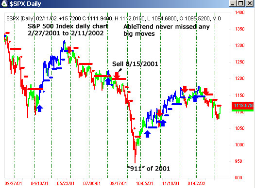 AbleTrend Trading Software 2001 chart