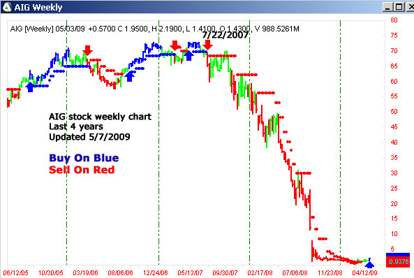 AbleTrend Trading Software AIG 2008 chart