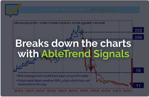 Breaks down the charts with AbleTrend Signals