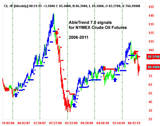 AbleTrend Trading Software Crude Oil chart