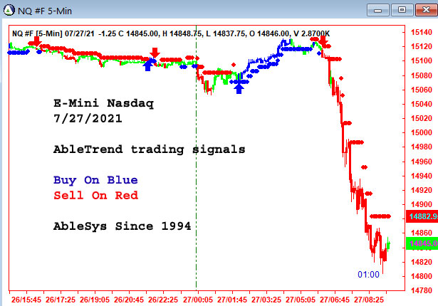 AbleTrend Trading Software emini Chart