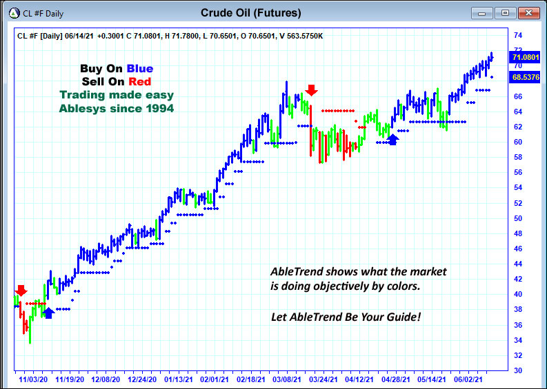 AbleTrend Trading Software spx Chart