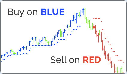 Buy on Blue and Sell on Red