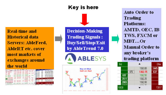 How abletrend trading software works