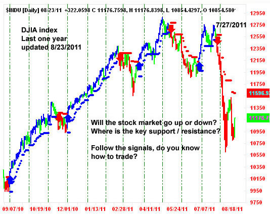AbleTrend Trading Software Dow Jones 2011 chart
