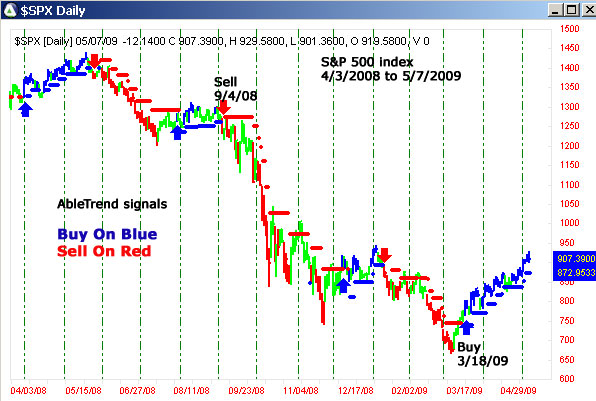 AbleTrend Trading Software 2008 chart