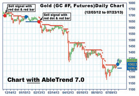 AbleTrend trading software gold chart
