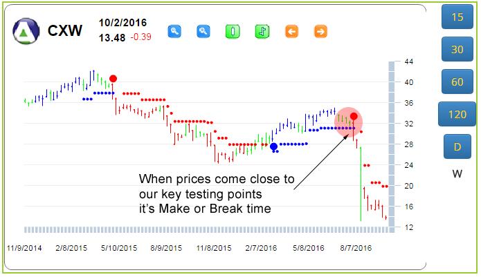 CXW chart