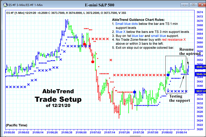 Day Trading Crude Oil Chart Setup