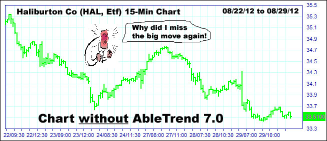 AbleTrend Trading Software Stops chart 1