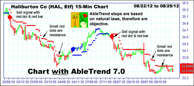 AbleTrend Trading Software Stops chart 2