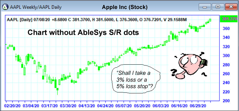 Chart without AbleSys S/R dots
