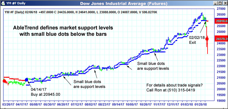 AbleTrend defines market support levels with small blue dots below the bars