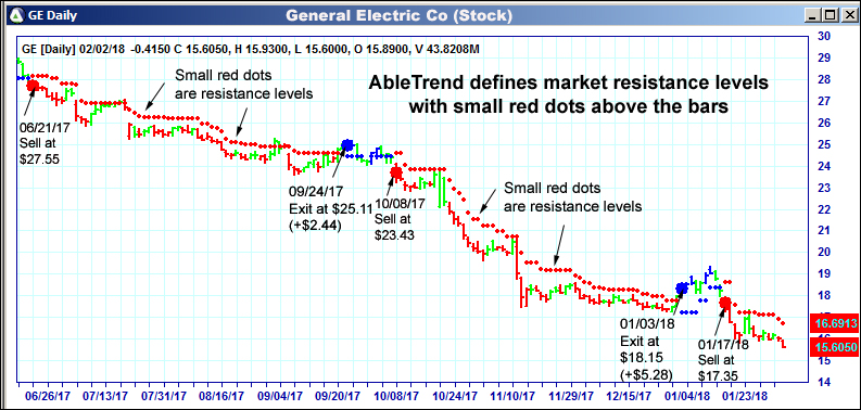 AbleTrend defines market support levels with small red dots above the bars