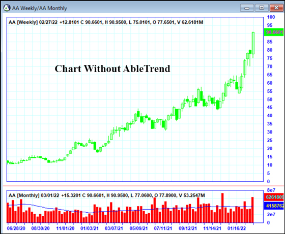 Chart without AbleTrend trading software