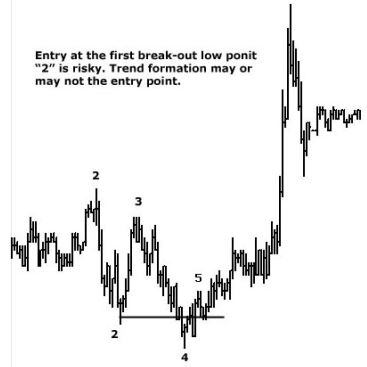 Entry at the first break-out low point is risky