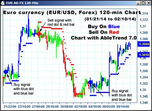 Tradingsolutions esignal forex radar forex broker