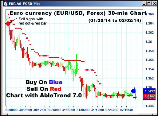 Tradingsolutions esignal forex hipke investment co of america