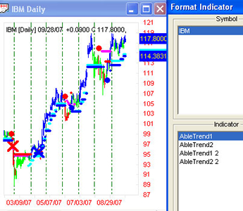AbleTrend Trading Software Indicators